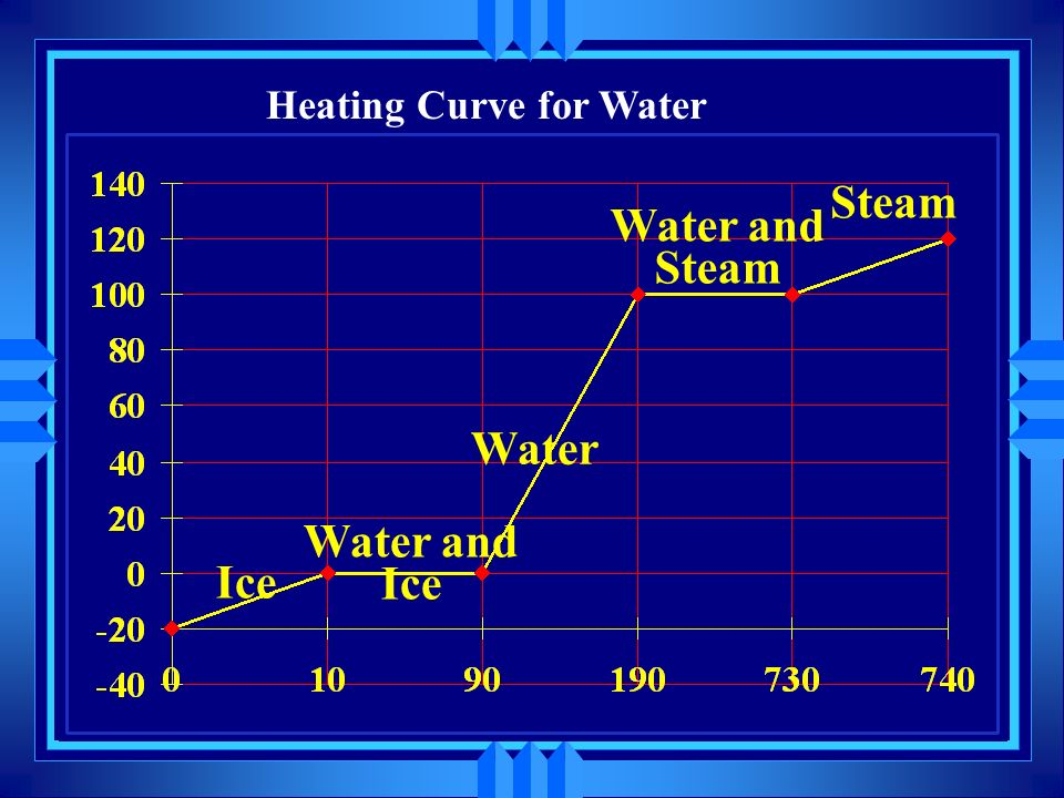 Water and Steam Water and Ice