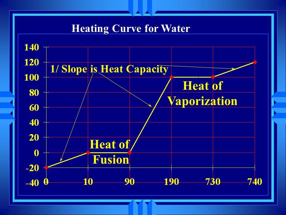 Heat of Vaporization Heat of Fusion