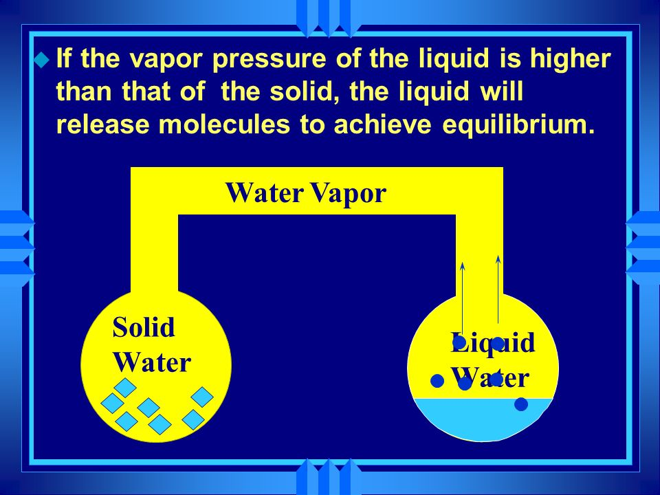 Water Vapor Vapor Solid Water Liquid Water
