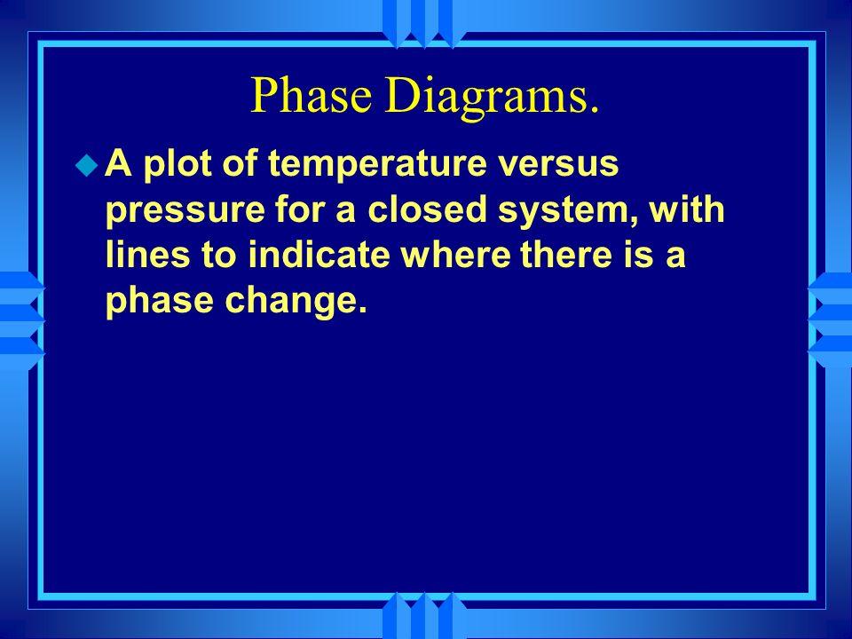 Phase Diagrams.