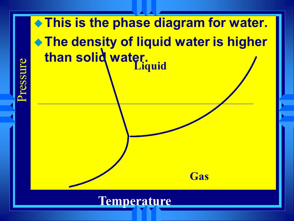 This is the phase diagram for water.