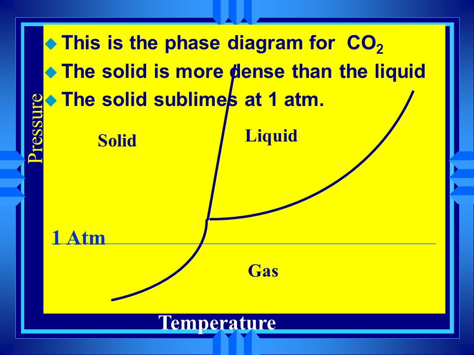 Pressure 1 Atm Temperature This is the phase diagram for CO2