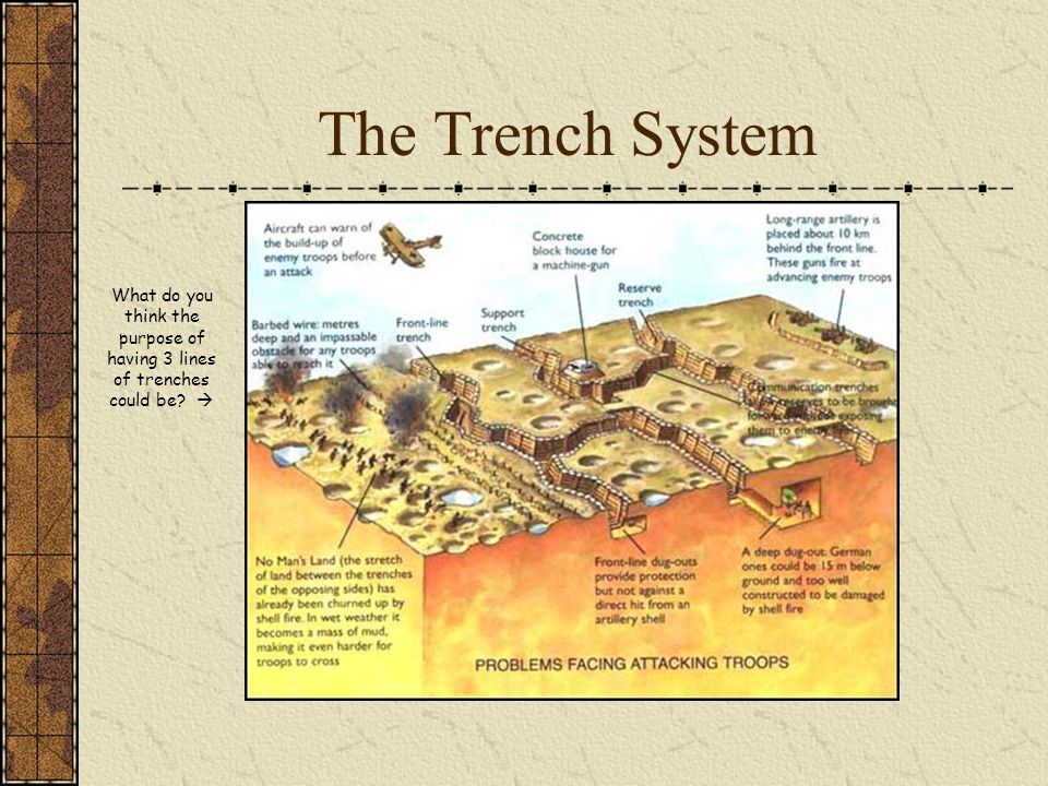 The Trench System What do you think the purpose of having 3 lines of trenches could be 