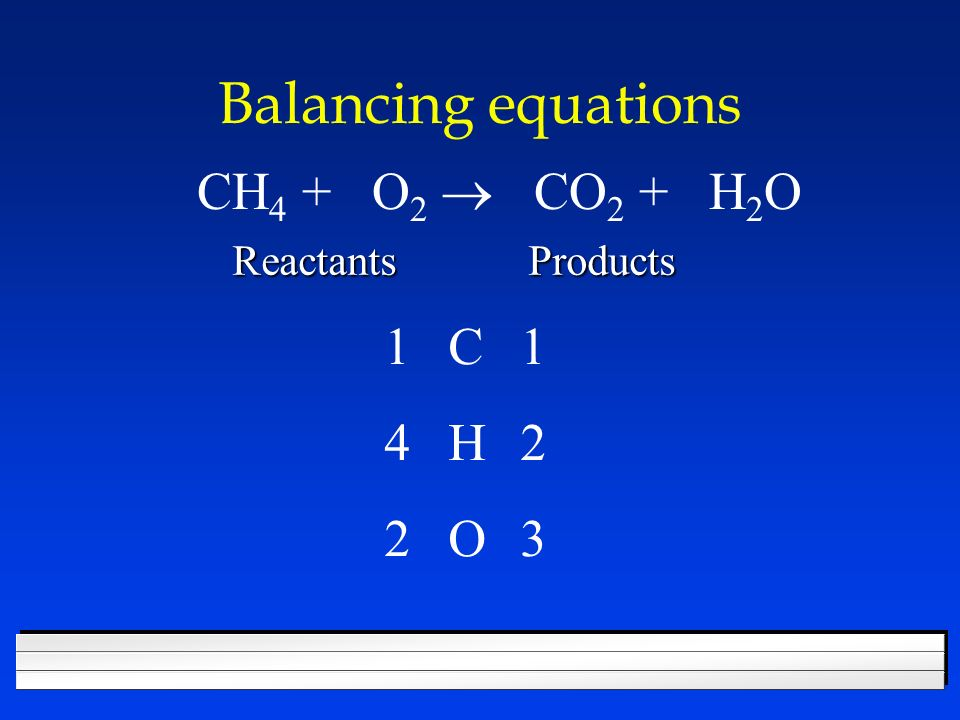 Balancing equations CH4 + O2 ® CO2 + H2O 1 C 1 4 H 2 2 O 3 Reactants