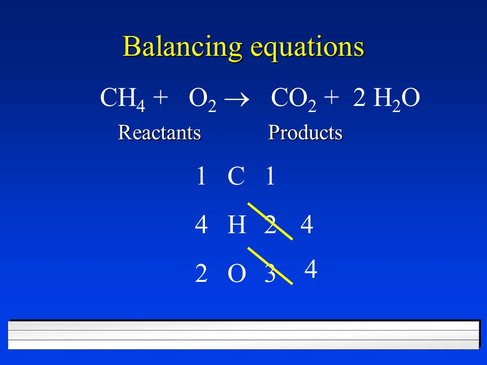 Balancing equations CH4 + O2 ® CO2 + 2 H2O 1 C 1 4 H 2 4 4 2 O 3