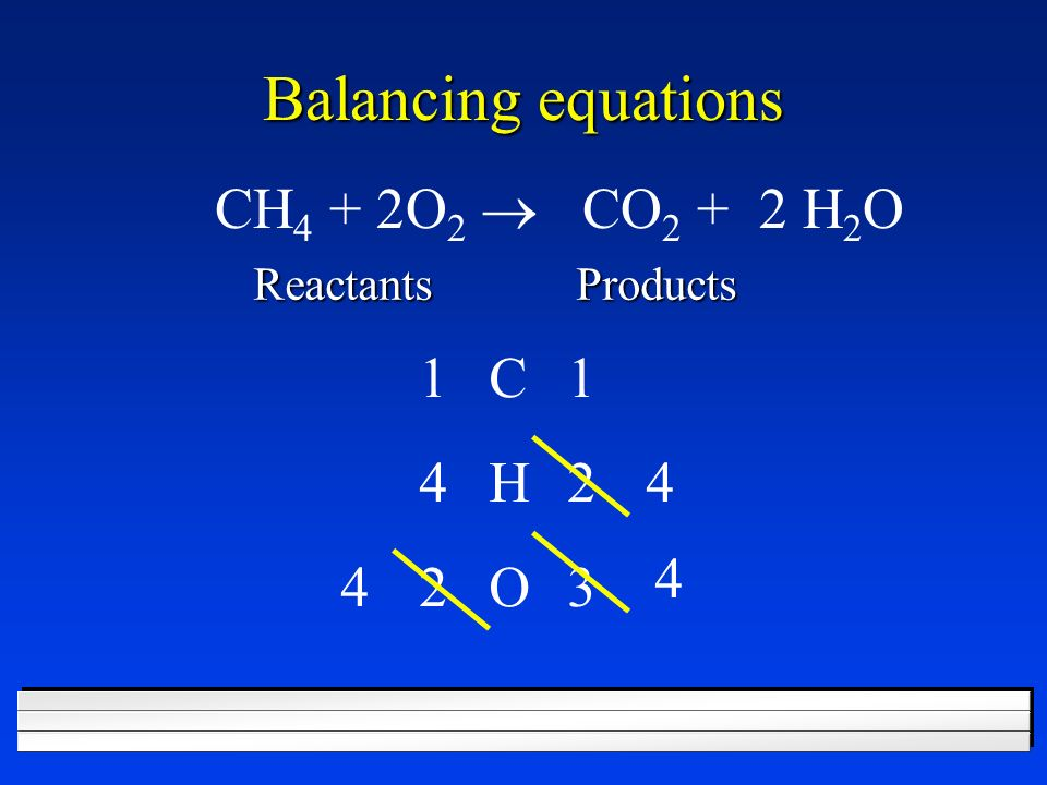 Balancing equations CH4 + 2O2 ® CO2 + 2 H2O 1 C 1 4 H 2 4 4 4 2 O 3