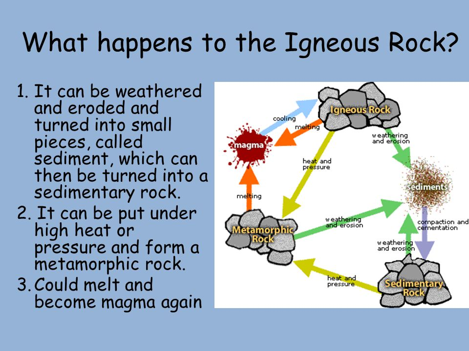 What happens to the Igneous Rock