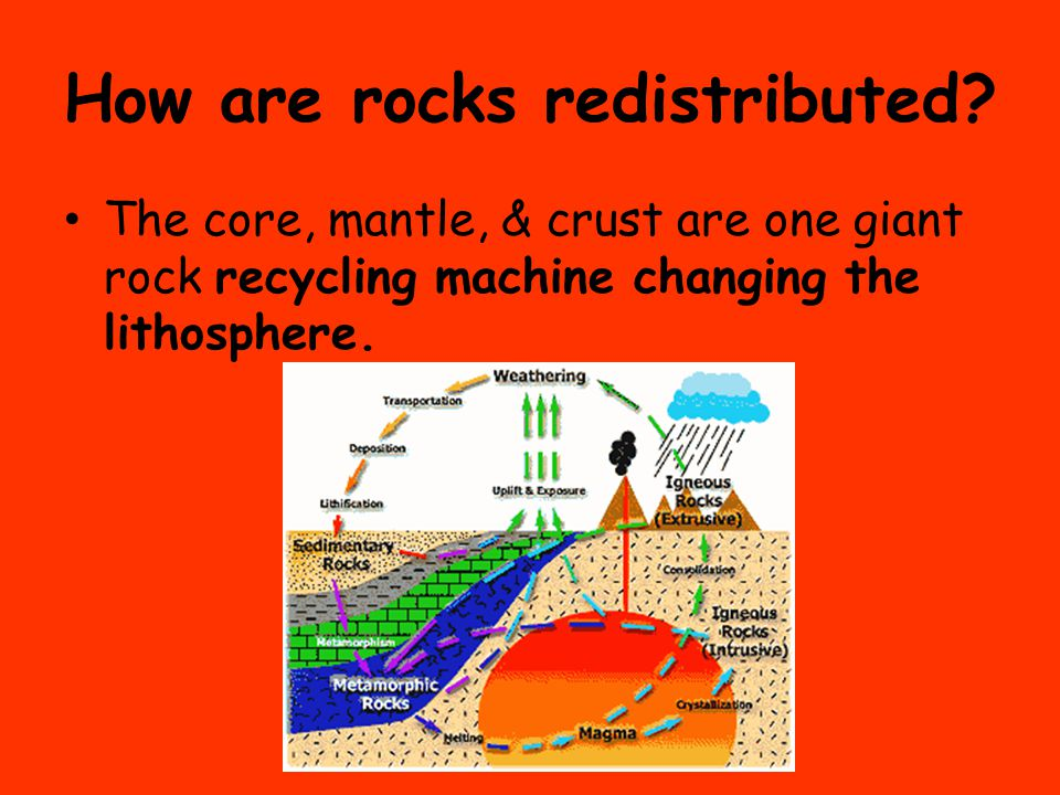 How are rocks redistributed