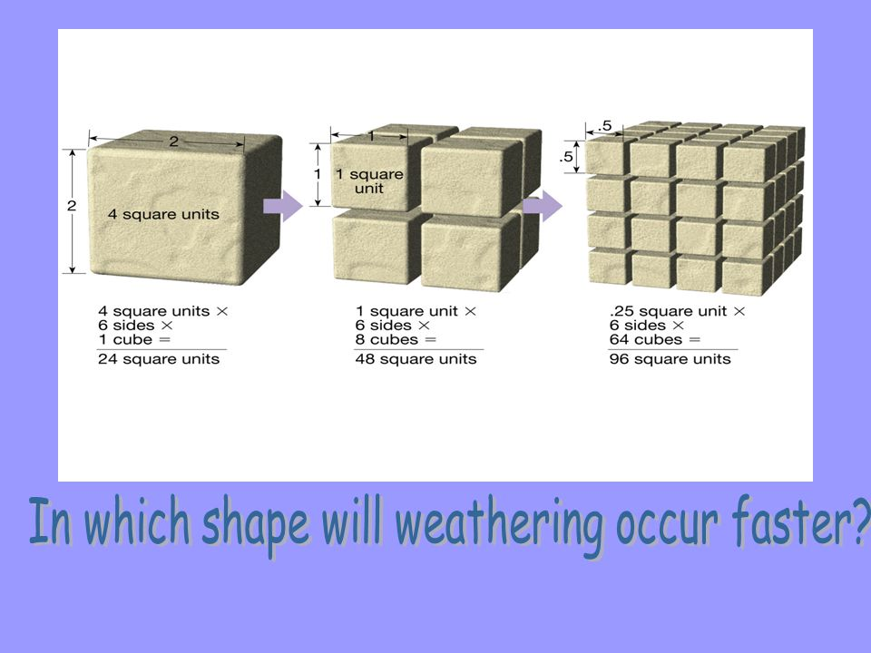 In which shape will weathering occur faster