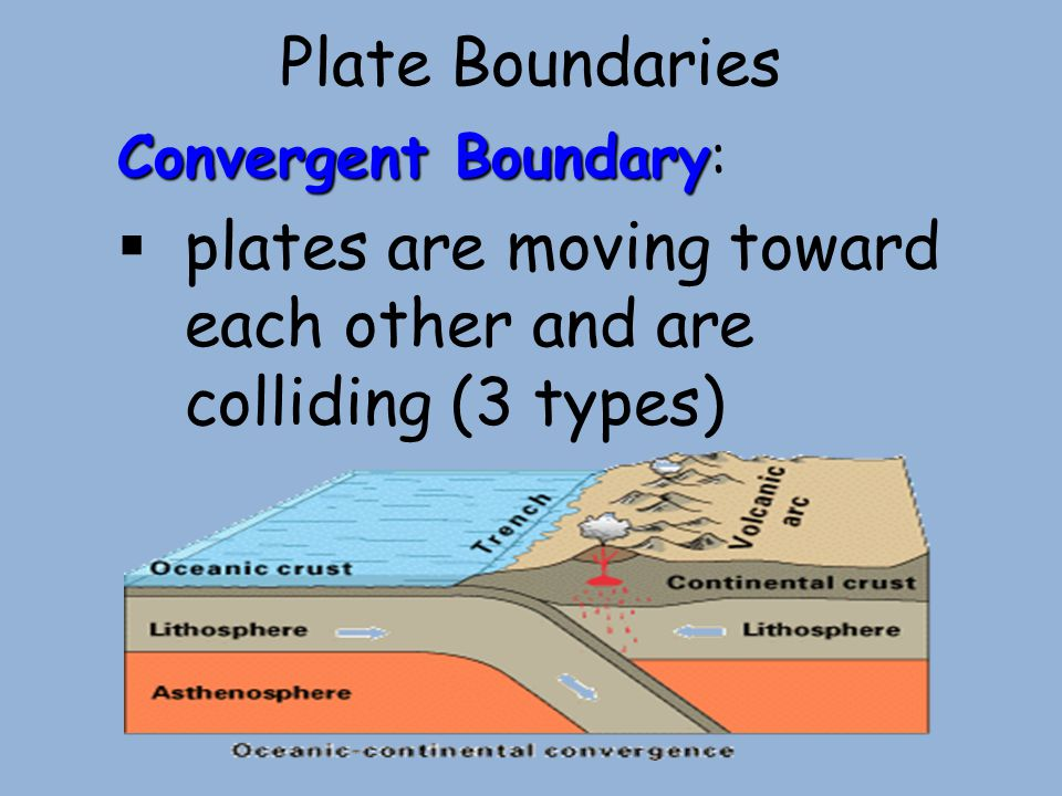 plates are moving toward each other and are colliding (3 types)