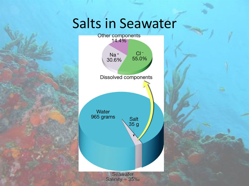 Salts in Seawater