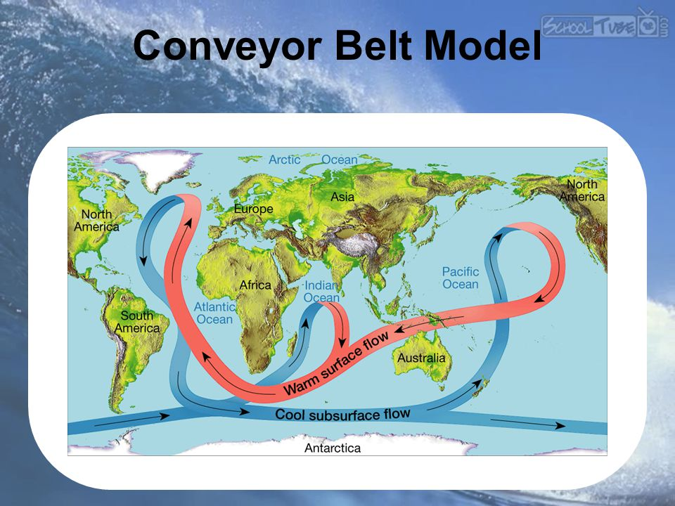 Conveyor Belt Model Makes no sense without caption in book