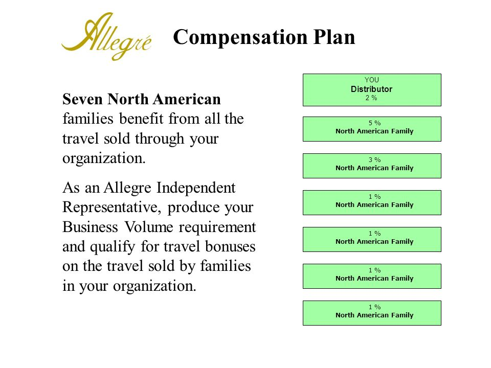 Compensation Plan YOU. Distributor. 2 % 1 % North American Family. 3 % 5 %