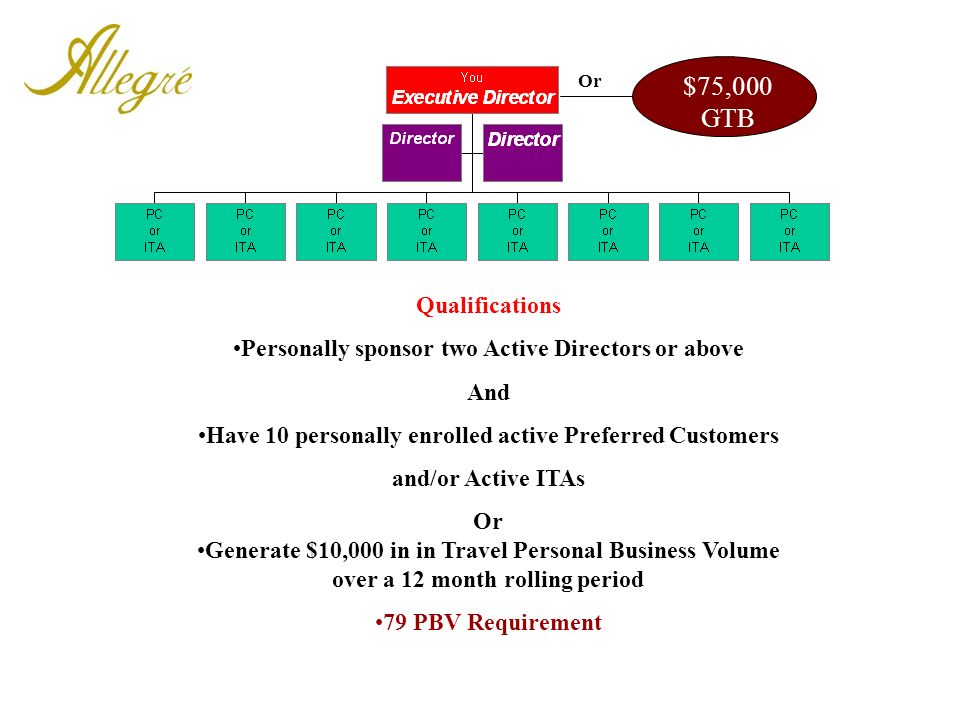 Or $75,000 GTB. Qualifications. Personally sponsor two Active Directors or above. And. Have 10 personally enrolled active Preferred Customers.