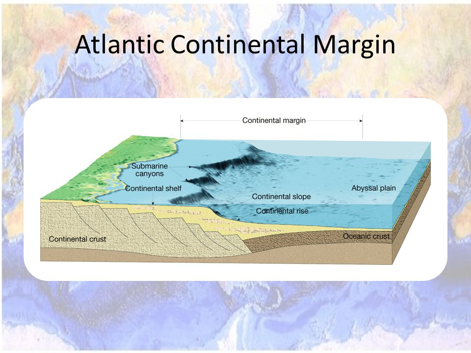 Atlantic Continental Margin