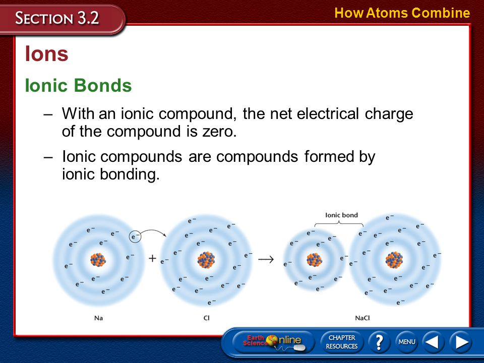 How Atoms Combine Ions. Ionic Bonds. With an ionic compound, the net electrical charge of the compound is zero.