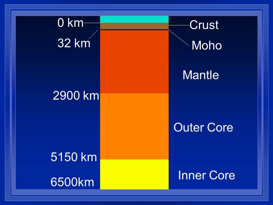 0 km Crust 32 km Moho Mantle 2900 km Outer Core 5150 km Inner Core 6500km