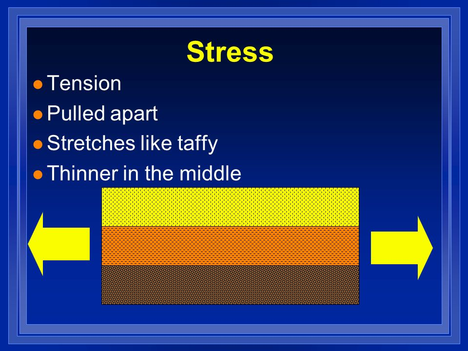 Stress Tension Pulled apart Stretches like taffy Thinner in the middle