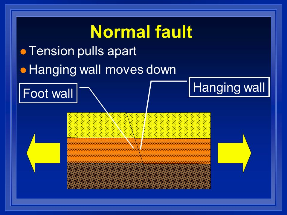 Normal fault Tension pulls apart Hanging wall moves down Hanging wall