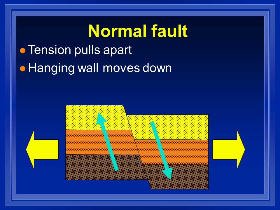 Normal fault Tension pulls apart Hanging wall moves down