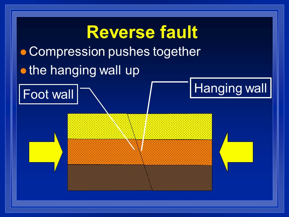 Reverse fault Compression pushes together the hanging wall up
