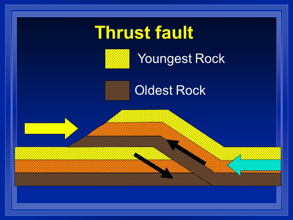 Thrust fault Youngest Rock Oldest Rock