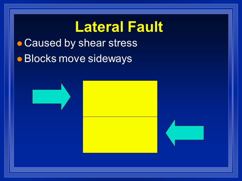 Lateral Fault Caused by shear stress Blocks move sideways