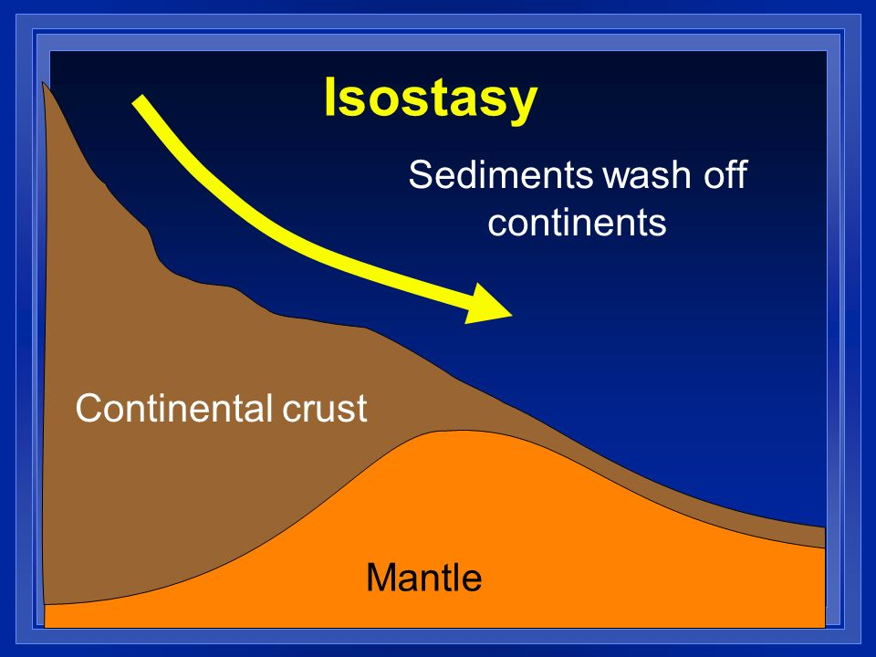Isostasy Sediments wash off continents Continental crust Mantle