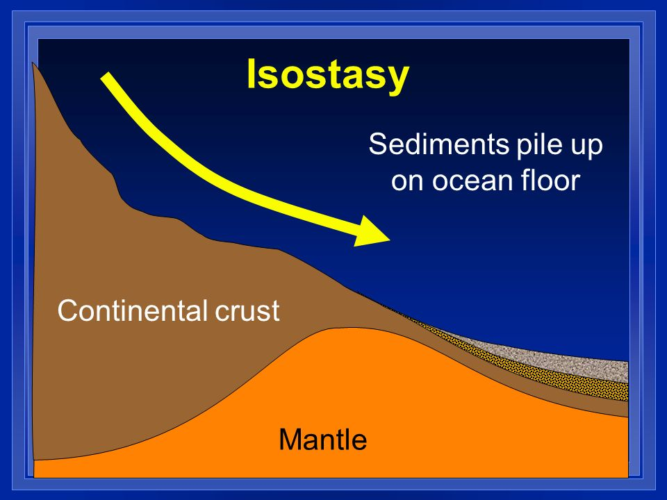 Isostasy Sediments pile up on ocean floor Continental crust Mantle