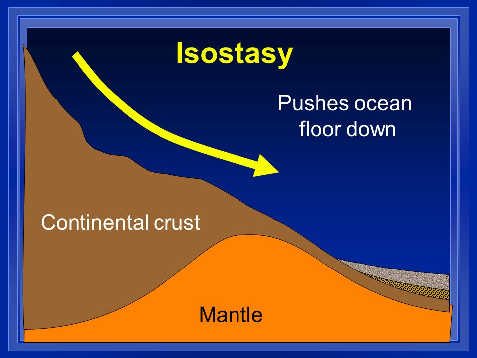 Isostasy Pushes ocean floor down Continental crust Mantle