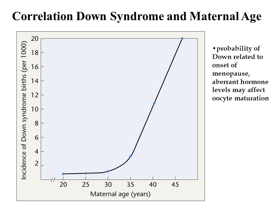 Correlation Down Syndrome and Maternal Age