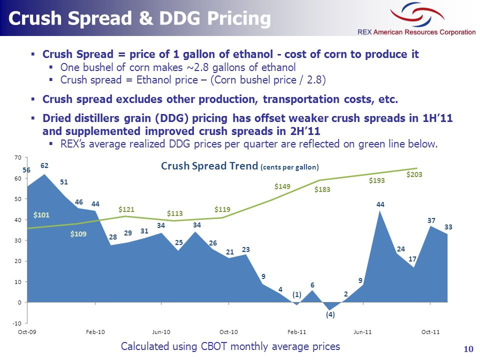 Crush Spread & DDG Pricing