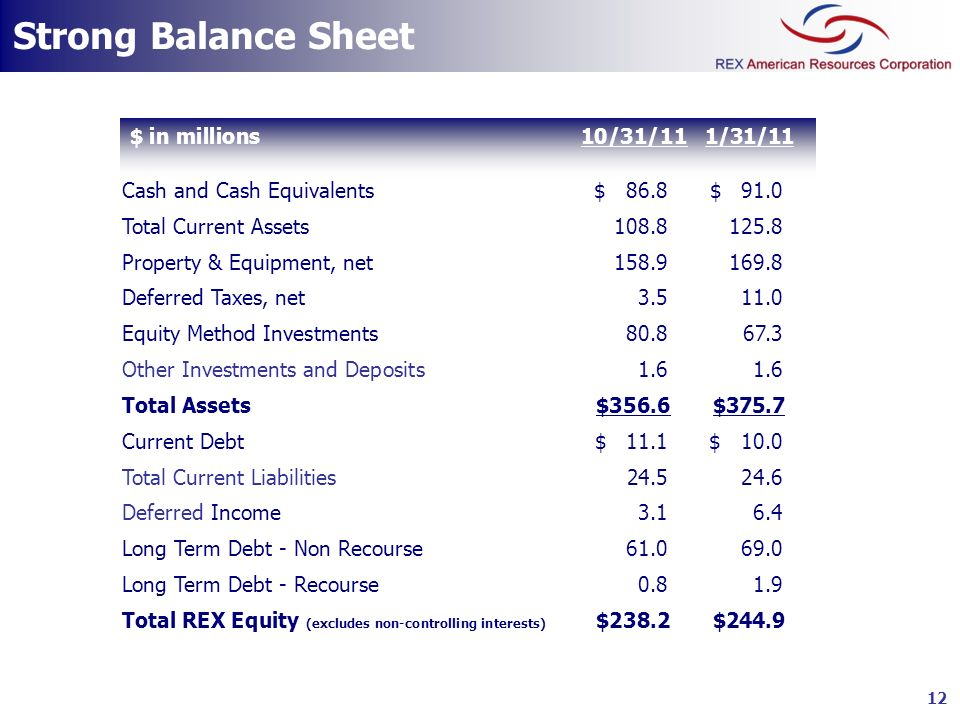 Strong Balance Sheet $ in millions 10/31/11 1/31/11