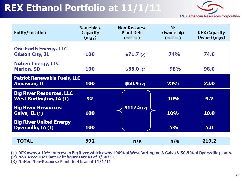 REX Ethanol Portfolio at 11/1/11
