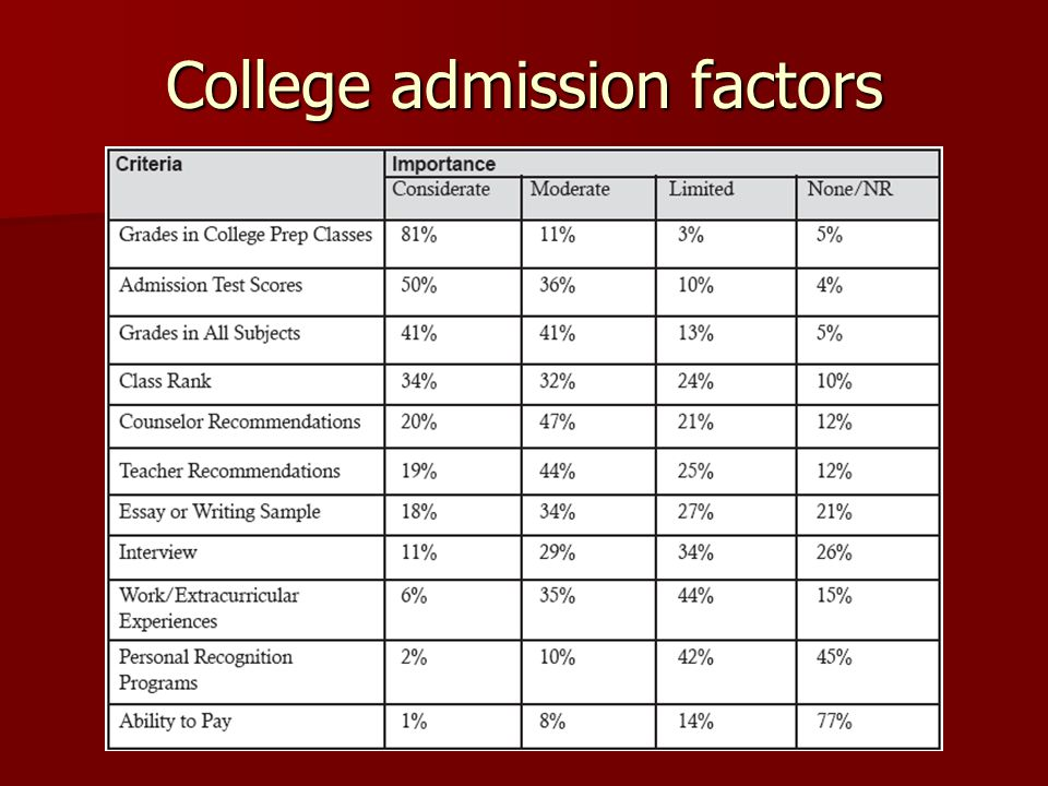 College admission factors