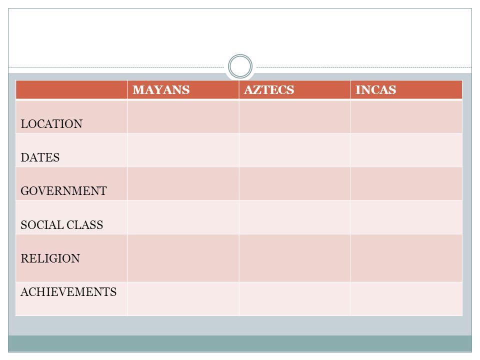 MAYANS AZTECS INCAS LOCATION DATES GOVERNMENT SOCIAL CLASS RELIGION ACHIEVEMENTS