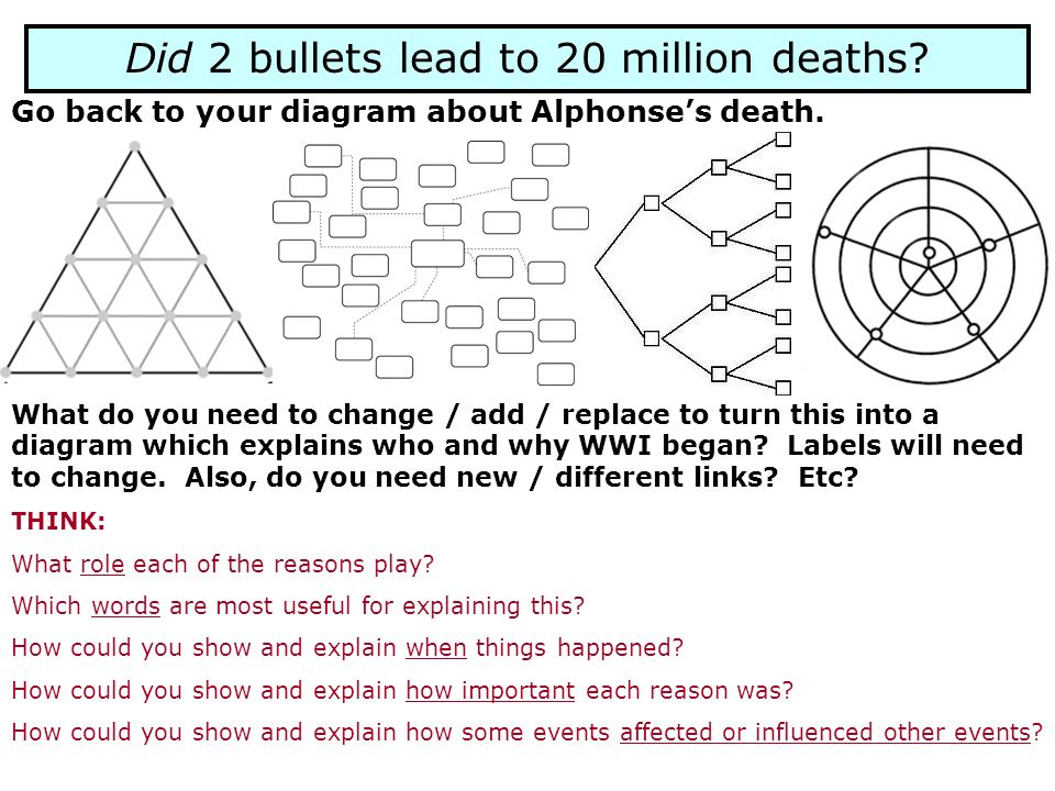 Did 2 bullets lead to 20 million deaths