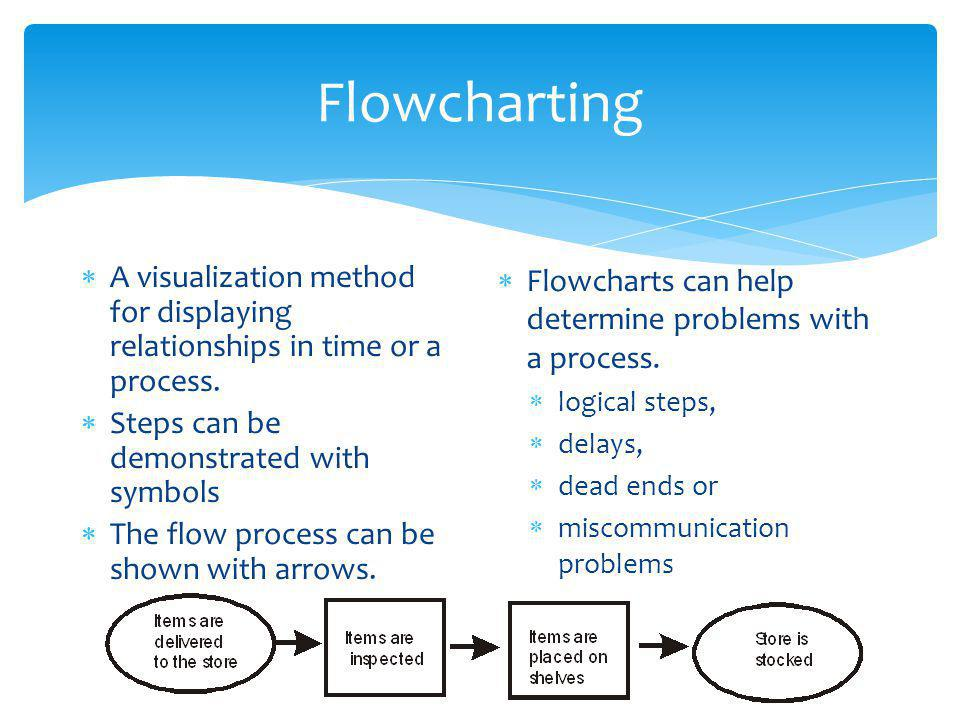 Flowcharting A visualization method for displaying relationships in time or a process. Steps can be demonstrated with symbols.