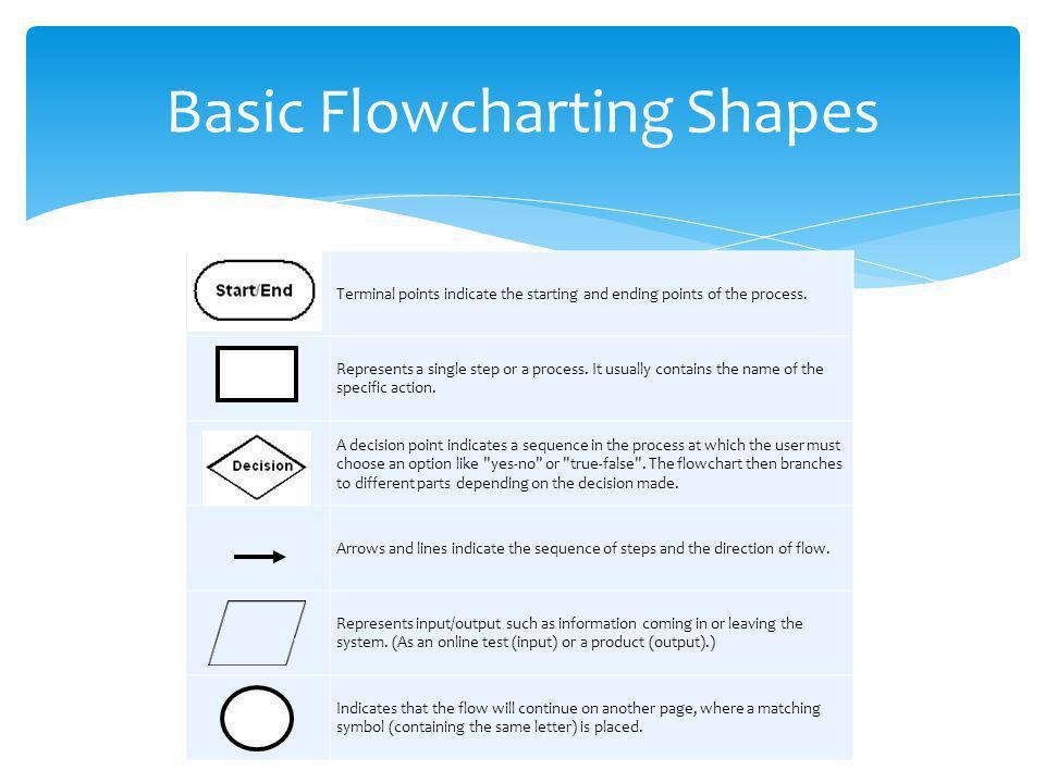 Basic Flowcharting Shapes