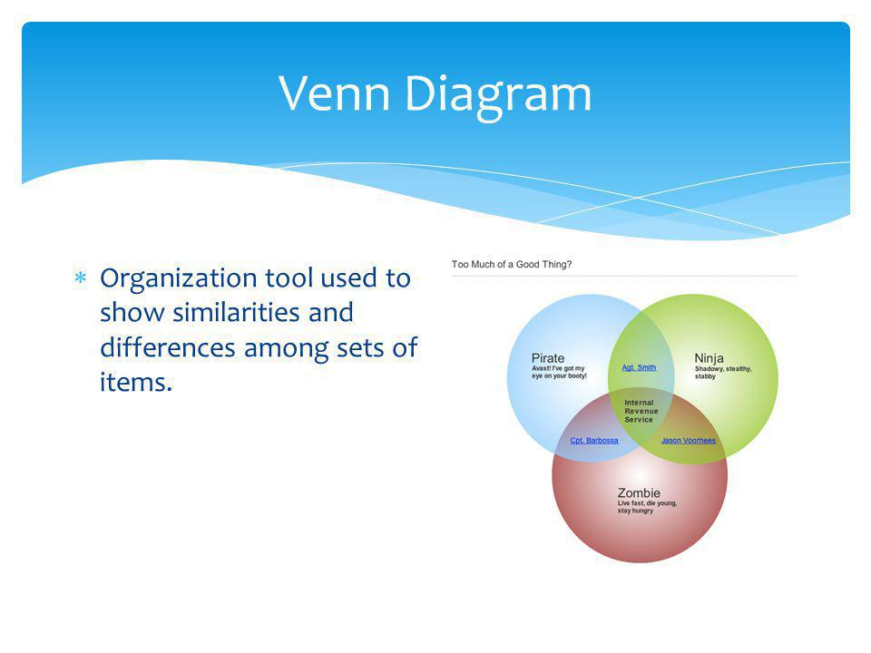 Venn Diagram Organization tool used to show similarities and differences among sets of items.
