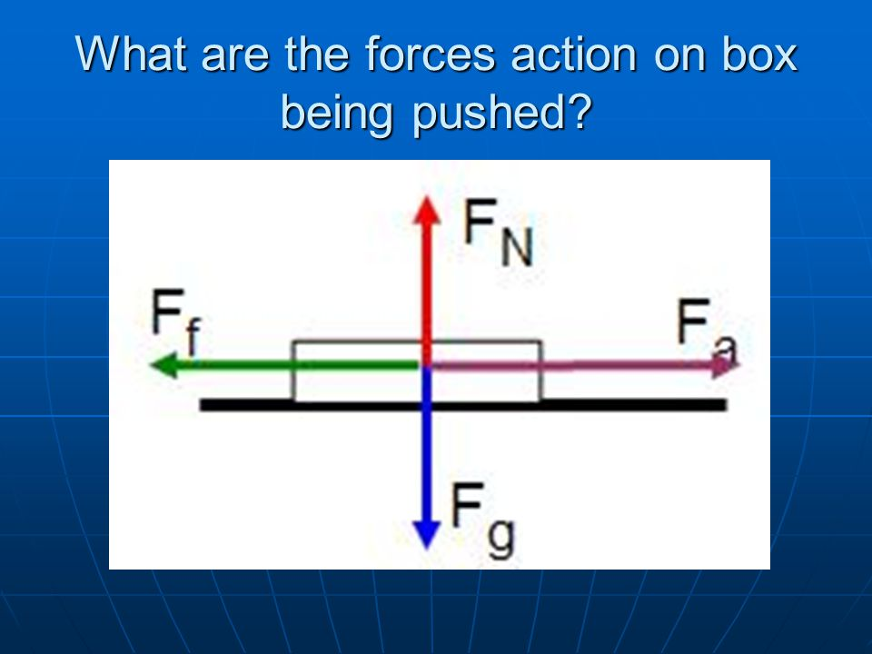 What are the forces action on box being pushed