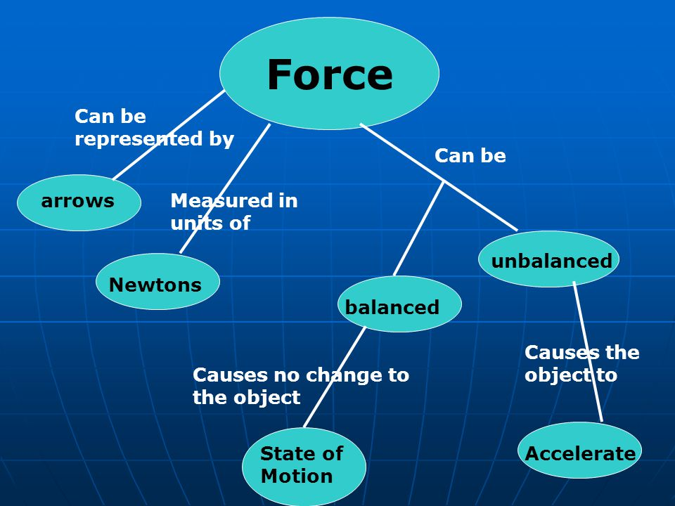 Force Can be represented by Can be arrows Measured in units of