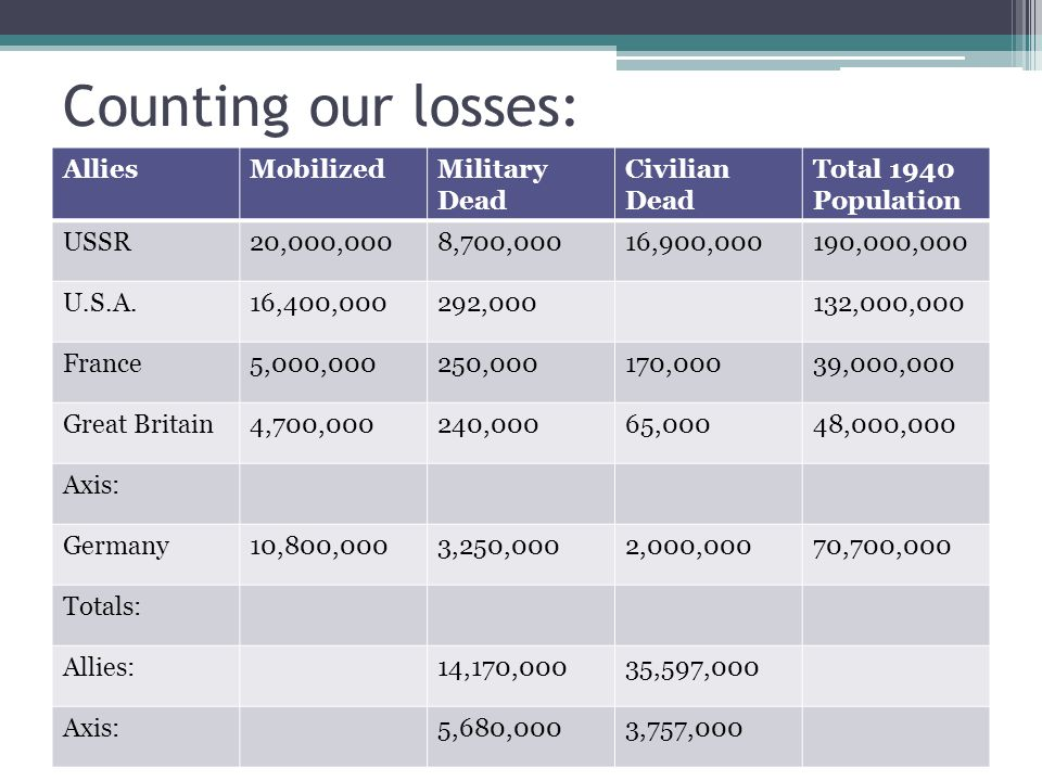Counting our losses: Allies Mobilized Military Dead Civilian Dead