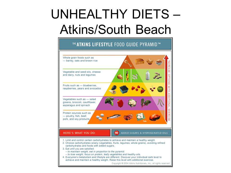 UNHEALTHY DIETS – Atkins/South Beach