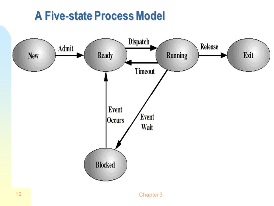 A Five-state Process Model