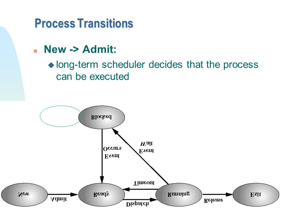Process Transitions New -> Admit: