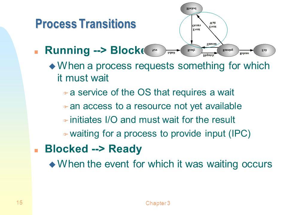Process Transitions Running --> Blocked Blocked --> Ready