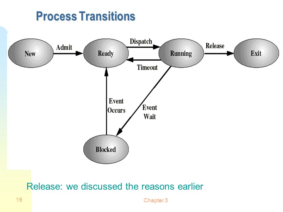 Process Transitions Release: we discussed the reasons earlier