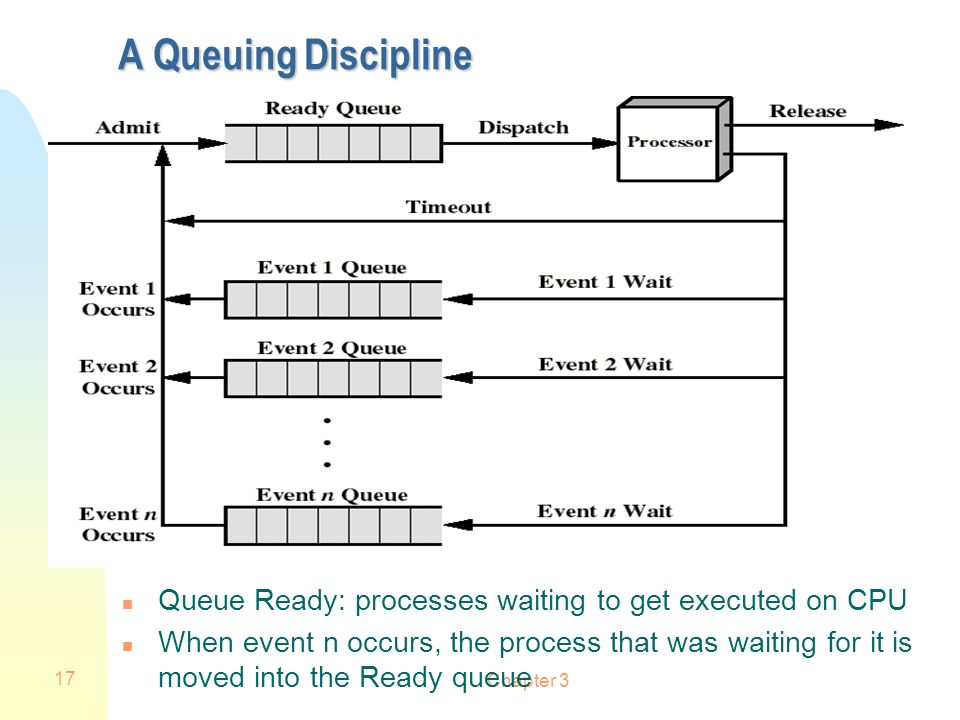 A Queuing Discipline Queue Ready: processes waiting to get executed on CPU.