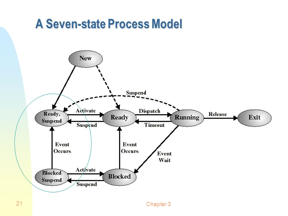 A Seven-state Process Model